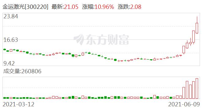 金运激光(300220)龙虎榜数据(06-09)