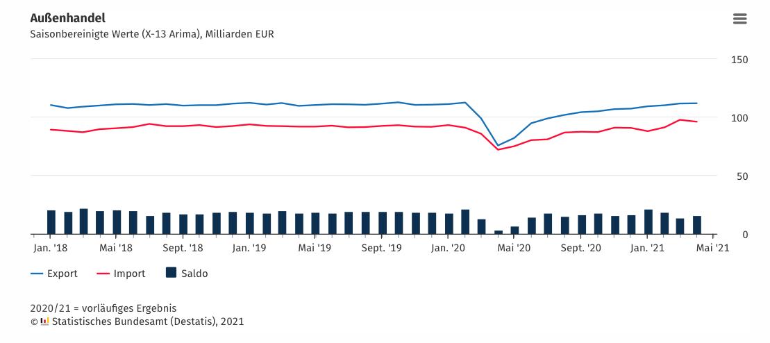 △ 德国外贸数据(蓝线为出口,红线为进口)图片来源:德国联邦统计局