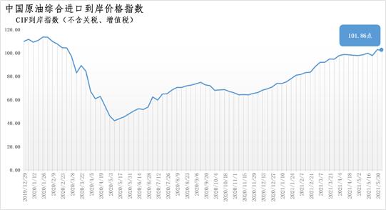 5月31日-6月6日中国原油综合进口到岸价格指数为101.86点