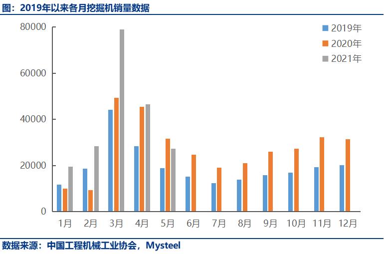 5月挖机出口大幅增长132%,内销连续两个月负增长