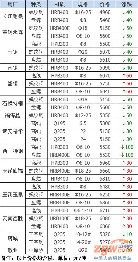 调价:涨了60!25家钢厂最新调价!