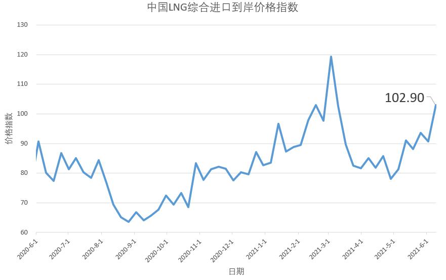 5月31日-6月6日中国LNG综合进口到岸价格指数为102.90点