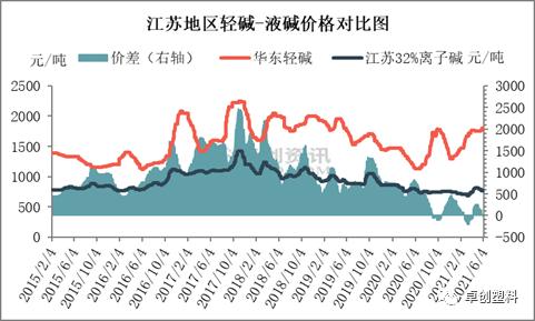 纯碱市场一路上涨 烧碱市场稳中小涨