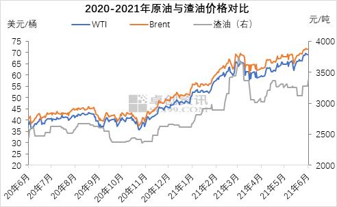 阶段性供需紧张 渣油价格涨势凶凶
