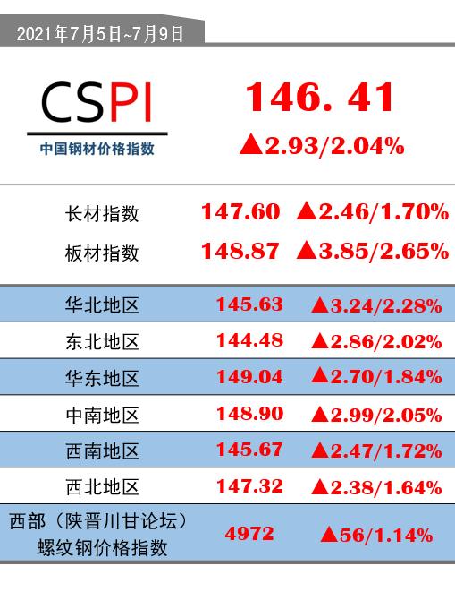 CSPI(7月5日-7月9日):146.41(+2.93/+2.04%)