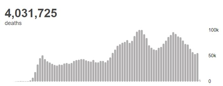 【蜗牛棋牌】世卫组织:全球新冠肺炎确诊病例超过1.864亿例