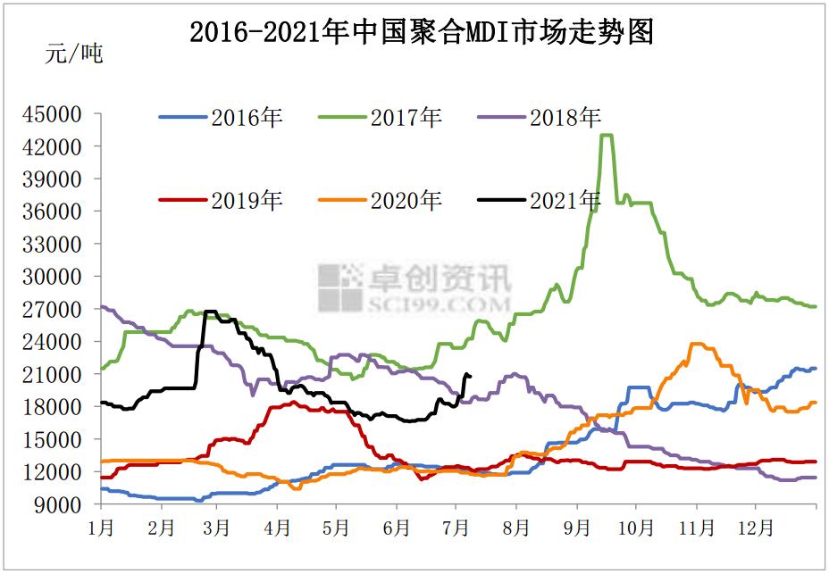 聚合MDI:上半年惊心动魄 下半年仍然可期