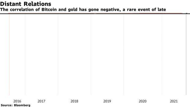 比特币和黄金的相关性已经变为负值,这是近来罕见的事件