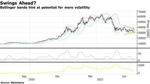布林带暗示市场可能波动加剧