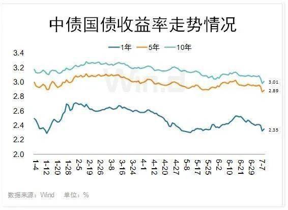 货币宽松下,4图看清主要经济体国债收益率