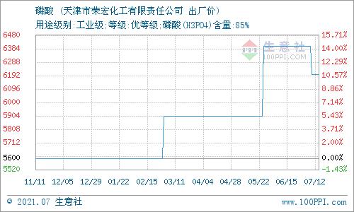 生意社:7月15日天津荣宏化工磷酸报价动态