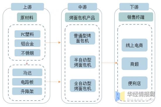 资料来源:华经产业研究院整理