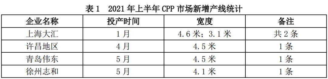 CPP:上半年交投不畅 下半年预计先涨后跌