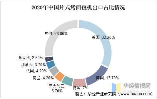 资料来源:海关总署,华经产业研究院整理