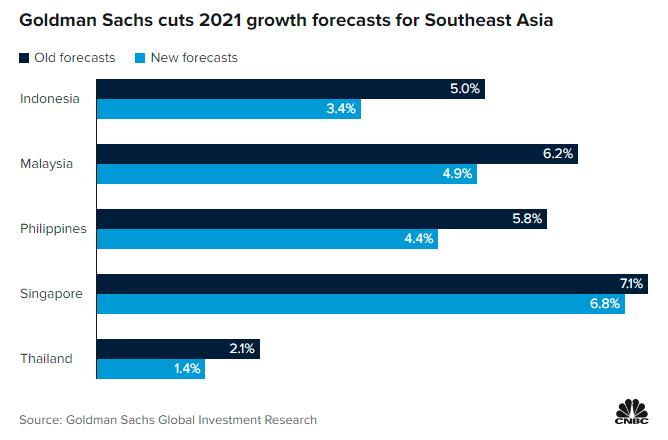 Delta变异病毒来势汹汹 高盛下调东南亚主要经济体增长预期