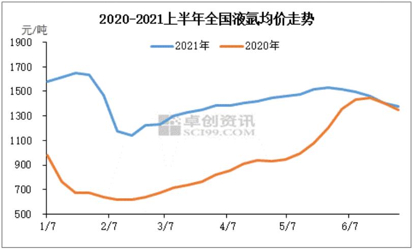 液氩:经济复苏支撑相关行业回暖 液氩价格同比上涨56%