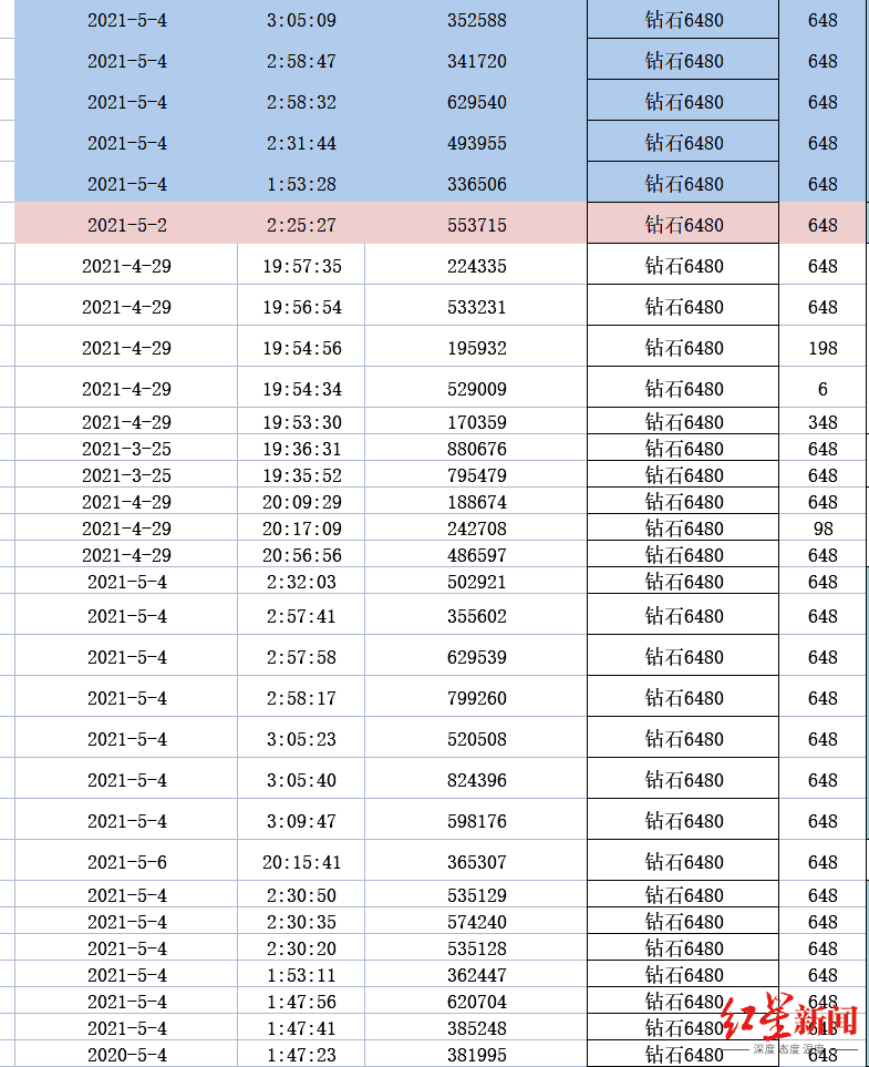 ▲黄女士统计发现,5月4日凌晨短短1个多小时,小军有19次充值。