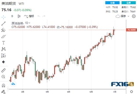 """FX168原油调查:OPEC+谈判不欢而散 原油涨势遭遇""""拦路虎""""、下周前景不容乐观?"""