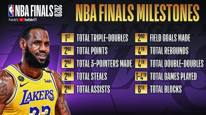 NBA官推总结詹姆斯目前所创的各项决赛历史记录