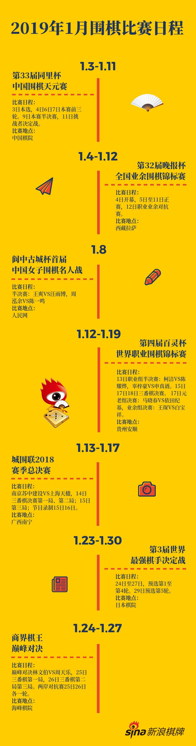 2019年1月围棋比赛日程