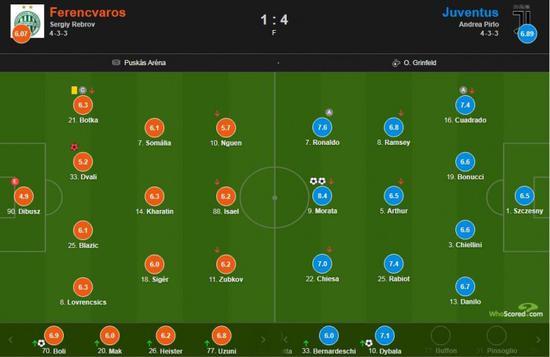 尤文图斯在客场4-1大胜匈牙利球队费伦茨瓦罗斯