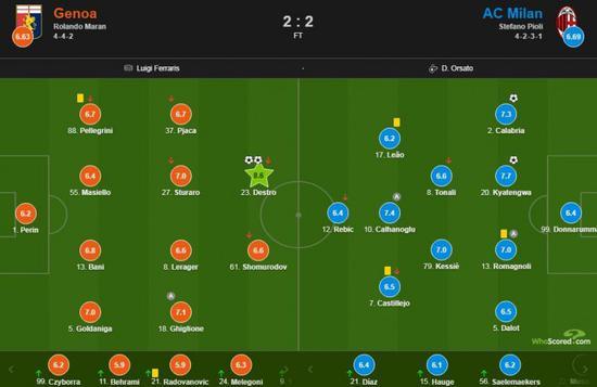 AC米兰做客挑战热那亚,两边2-2战平
