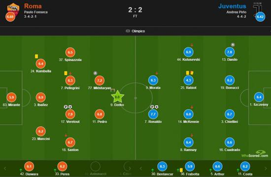罗马vs尤文赛后评分:C罗双响7.7分 但最高不是他