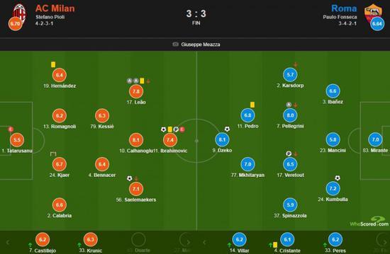 AC米兰3-3战平罗马,完毕联赛4连胜