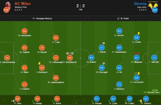 2-2战平维罗纳,完成意甲跨赛季19场不败
