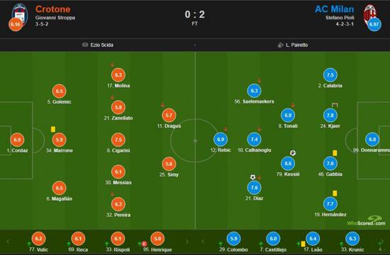 AC米兰VS克罗托内赛后评分:凯西最高分 新人亮眼