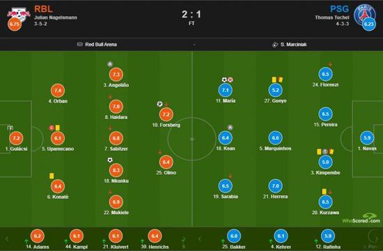 莱比锡vs巴黎评分:迪马利亚进球又失点7.1