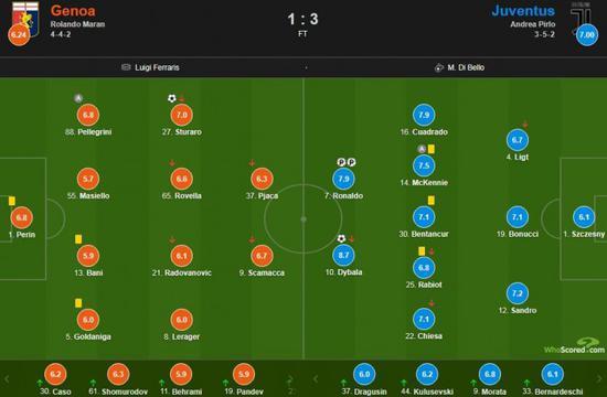 尤文客场3-1热那亚,在whoscored的赛后评分中