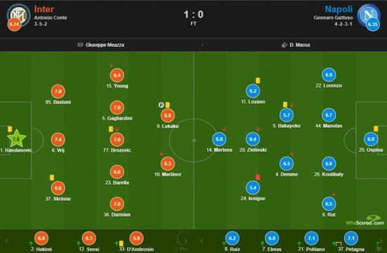 国际米兰主场1-0力克那不勒斯