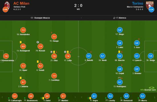 AC米兰vs都灵赛后评分:迪亚斯助攻造点获得全场最高得分!