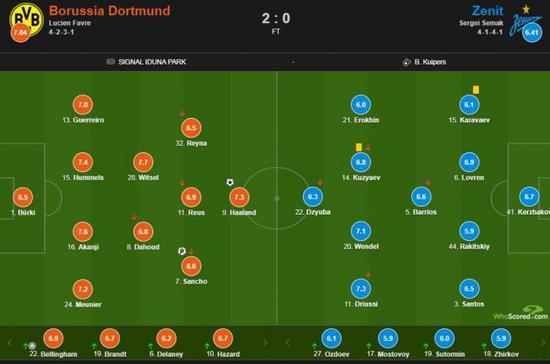 终究多特蒙德在主场2-0打败泽尼特拿到3分