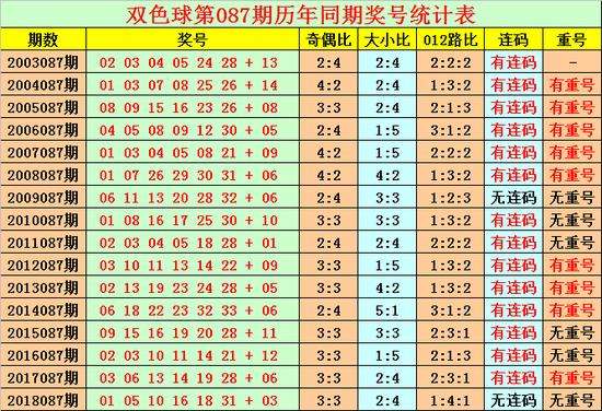 [新浪彩票]花荣双色球19087期预测:红球胆码11 24