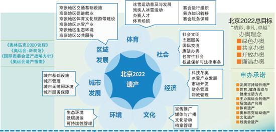 北京努力创造冬奥遗产 涉及7个方面35个重点领域