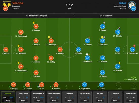 维罗纳vs国米评分:布罗佐维奇8分全场最高