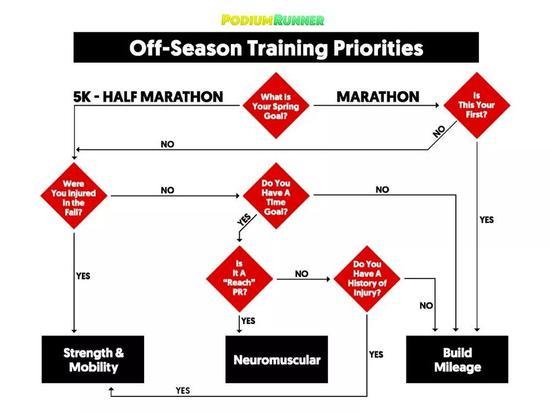 冬季跑步千万不能偷懒 提升耐力的最佳时期
