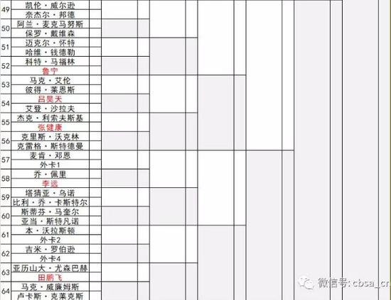 (签位图转自@中国台球协会官网)