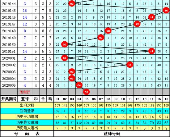 天星双色球第20006期:凤尾关注30