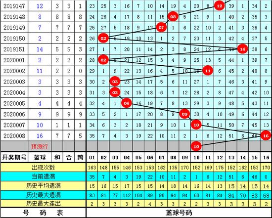 南帝雙色球第20009期:大號藍球助攻