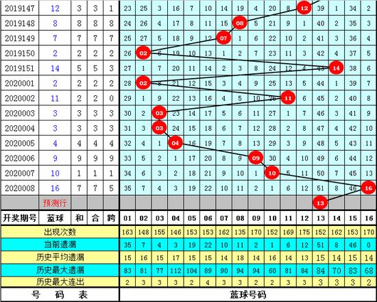 劉一手雙色球第20009期:偶碼有優勢
