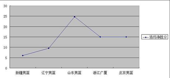 """打遍前6无敌手,广东是不是CBA""""独孤求败""""?插图(1)"""