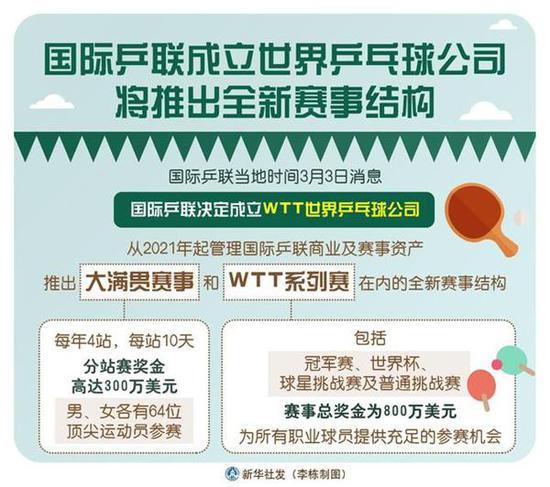 国际乒联推出的WTT乒乓球职业大联盟计划 新华社图