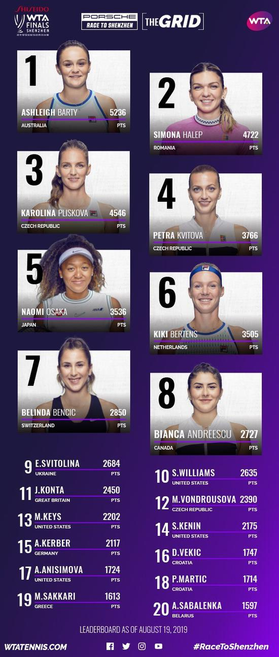 PRTS排名:凯斯携冠军逼近前十 斯维托丽娜第九位