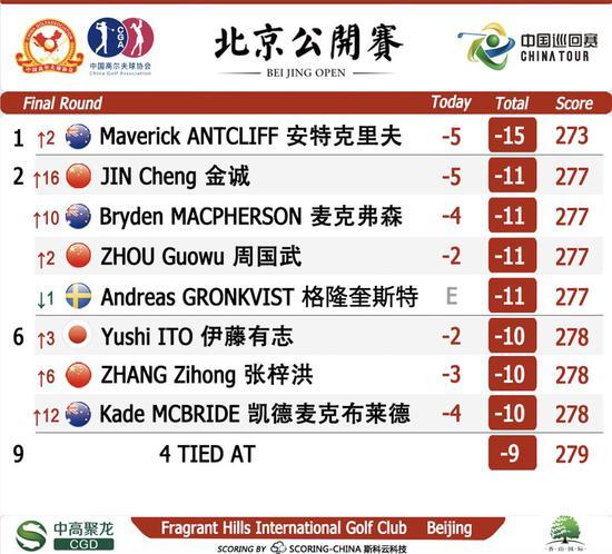 中巡赛北京公开赛 安特克利夫逆转夺赛季第三冠