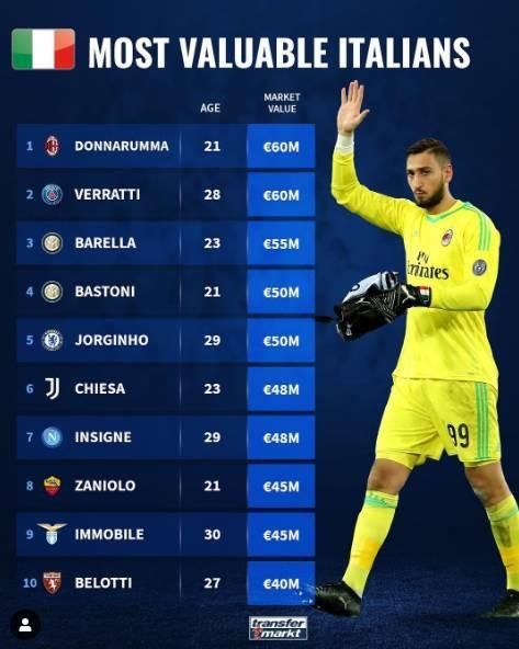 德转发布意大利球员最新身价排行榜:唐纳鲁马维拉蒂并列榜首!