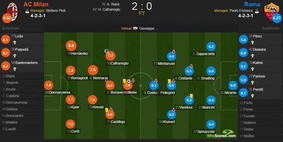 AC米兰vs罗马赛后评分:1飞翼拿8分全场最高