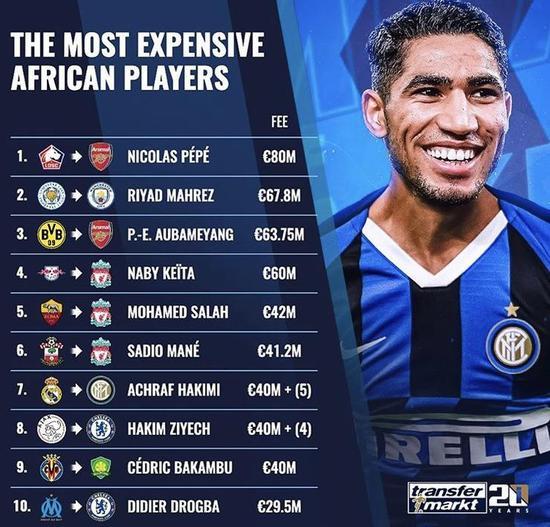 德转统计非洲球员身价前十:巴坎布在列 德罗巴上榜